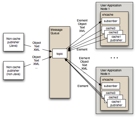 Nirman's Tech Blog: Ehcache Replication in Spring using JMS